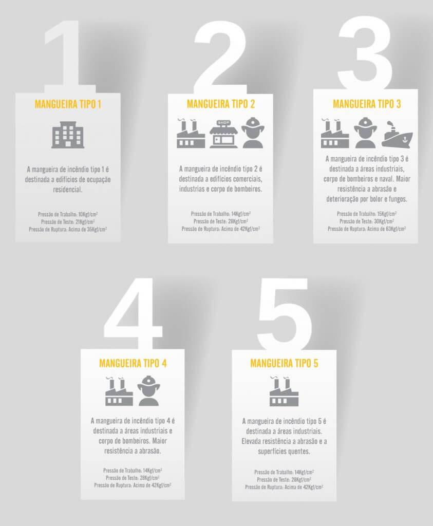 Conheça os cinco tipos de mangueiras de combate a incêndio e suas principais características.